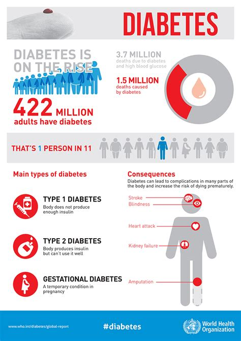 Infographic Wall why diabetes matters cmmb