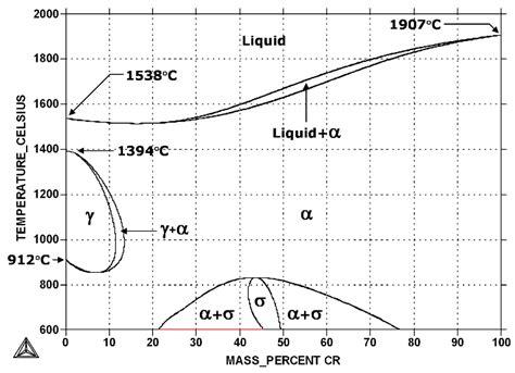 phase diagram of iron iron chromium fe cr phase diagram