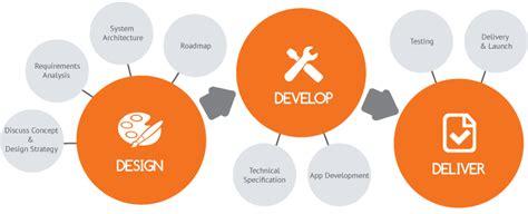 app design and development mobile app development process mxi coders pvt ltd