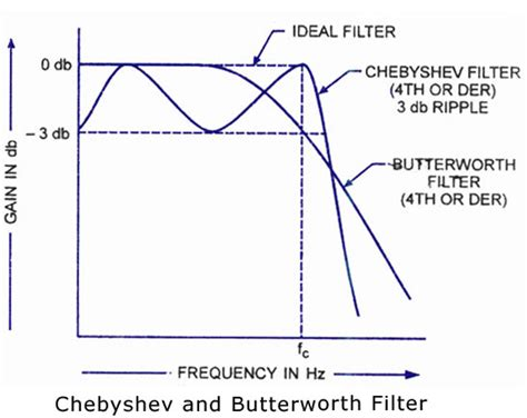 high pass filter calculator butterworth which of these is better chebyshev filters or butterworth filters quora