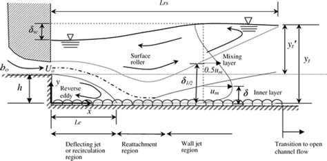 flow pattern meaning reattached turbulent submerged offset jets on rough beds