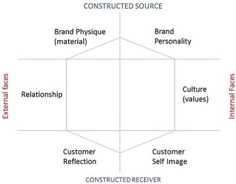 Brand Management Quick Guide Tutorialspoint