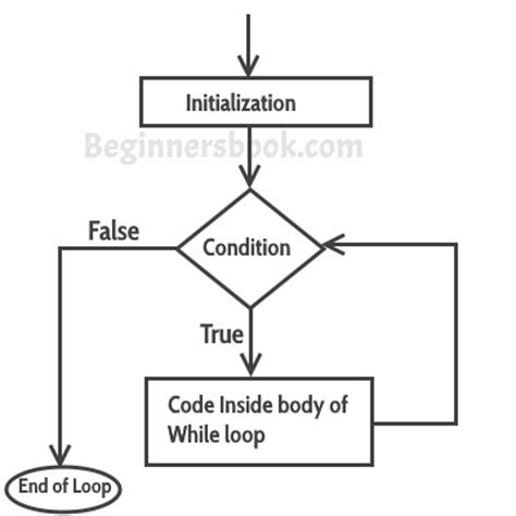 flowchart for while loop in c c while loop in c programming with exle