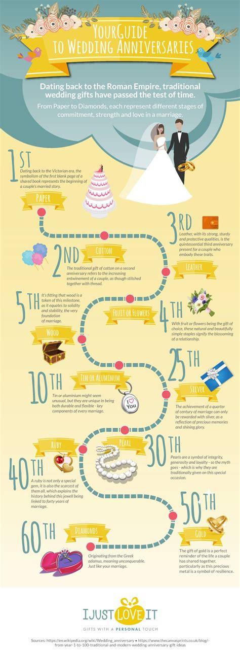 Wedding Gift Ideas Uk by Wedding Anniversary Milestones And Gift Ideas