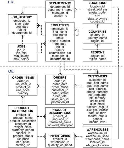 hr schema tables data schema diagrams