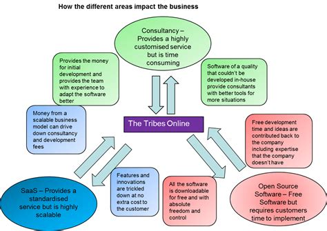 Different Models Of Businessmodelpicture