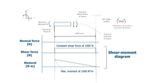 Shear Moment Diagram Cantilever cantilever beam shear and moment diagram
