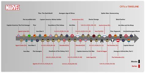 Marvel Film Chronology | marvel cinematic universe timeline