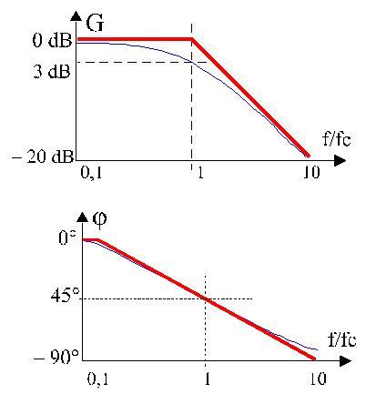 diagramme de bode filtre passe haut premier ordre compl 233 ments d 233 lectrocin 233 tique filtres 233 l 233 mentaires