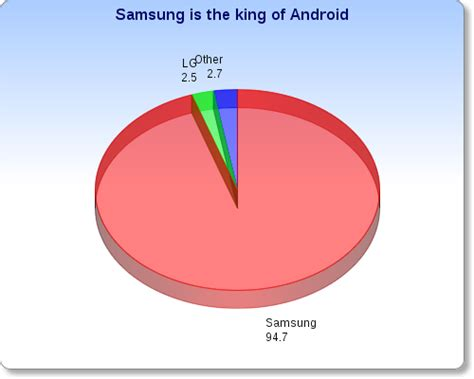 owns android samsung owns android captures 95 of global android smartphone profits venturebeat business