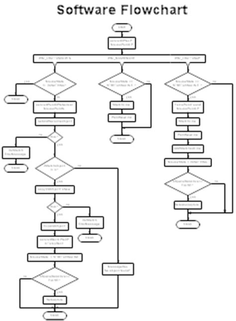 flowchart programming software sle flowcharts and templates sle flow charts