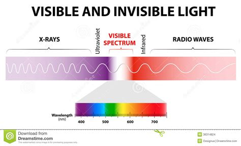 Visible And Invisible visible and invisible light stock images image 36314824