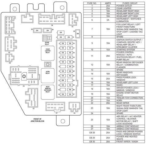 jeep cherokee fuse diagram   jeep cherokee fuse panel diagram located