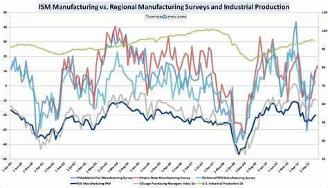 design vs manufacturing january empire state manufacturing at 13 5 tainted alpha