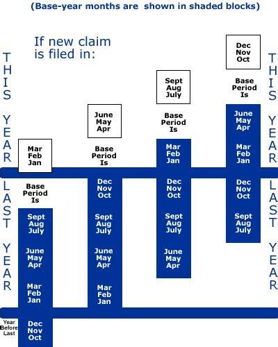 pennsylvania unemployment insurance benefits extension unemployment benefits pa pkhowto