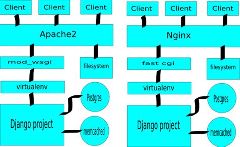 layout server view html techie jackie blogs september 2012