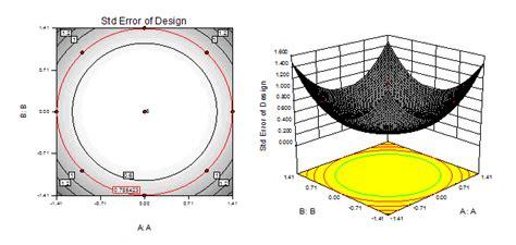 design expert central composite design tutorial stat ease the doe faq alert vol 13 no 4