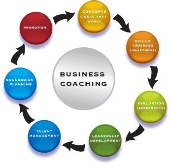 coaching for entrepreneurs how coaching can improve your bottom line books clippety
