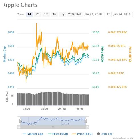 currency converter xrp ripple price live xrp up 7billion and 16 on monday