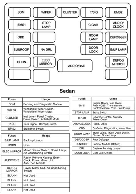 2000 chevy blazer fuse box diagram wiring diagram and