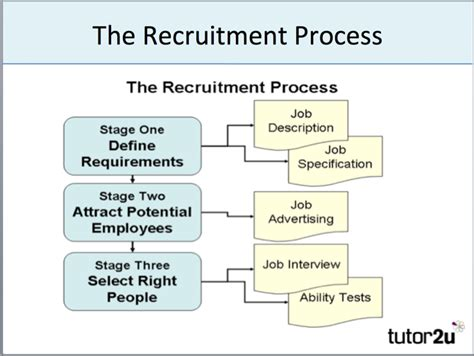 it recruitment process that works proven strategies industry benchmarks and expert intel to supercharge your tech hiring books recruitment selection overview tutor2u business