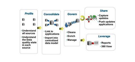 oracle mdm tutorial master data management process oracle mdm online training