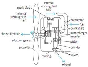 reciprocating engine diagram reciprocating free engine image for user manual
