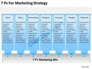 powerpoint marketing plan template timeline chart 7 ps for marketing strategy powerpoint