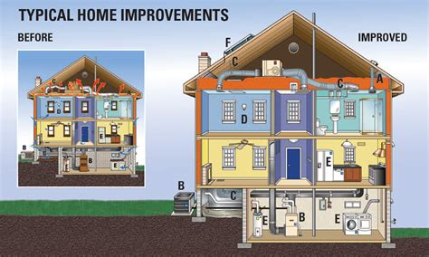 retrofit america home efficiency improvements
