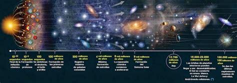 como era la tierra al principio de su formacion historia universo teor 237 a cient 237 fica