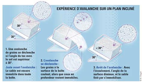 Glissement D Un Solide Sur Un Plan Incliné by Glissement D Un Solide Sur Un Plan Incline Maison Design