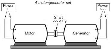 Motor generator illustrates the basic principle of the transformer