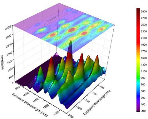 3d plot originlab graphgallery