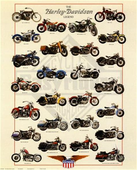 Harley Davidson Types by Harley Davidson Legend Poster At Allposters