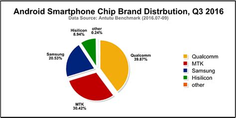 android brands chip brand distribution and market shares q3 2016
