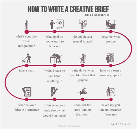 how to write a creative brief template vital how to write a creative brief for an