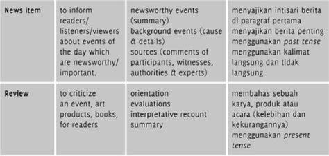 biography text penjelasan jenis teks genre bahasa inggris englishahkam