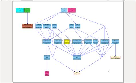 graphviz layout more compact hierarchical layout for dot graphviz