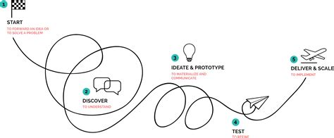 design thinking kelley we love design thinking as a method and philosophy to