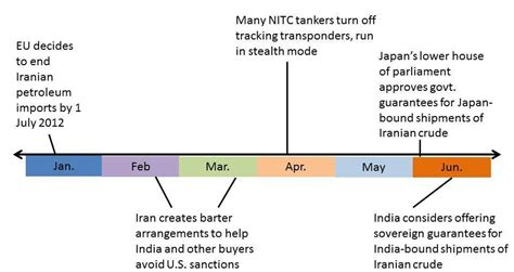 us timeline iran sanctions chinese oil traders will be big winners from eu oil