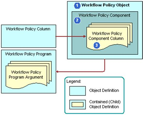 workflow policy in siebel siebel innovation pack 2016 overview of workflow policy