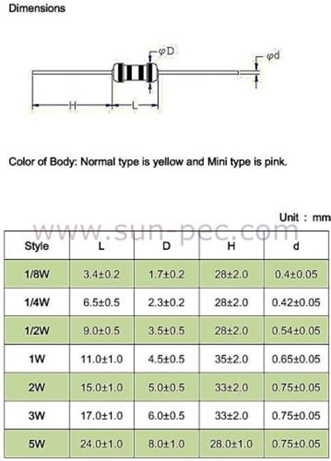 2 watt resistor dimensions carbon resistor dimensions 28 images 1k ohm 1 4 watt 0 25w 5 carbon cf resistors 50 pieces
