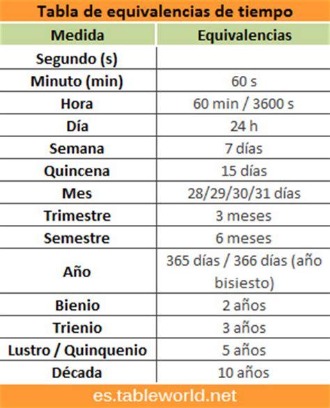tabla de equivalencias a continuacion se presenta la tabla de tabla de equivalencias de tiempo unidades de tiempo