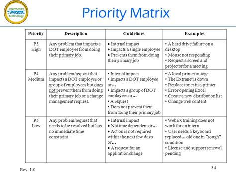 priority matrix template it track it rev ppt