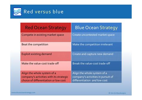 Blue Strategy Sc Original blue strategy