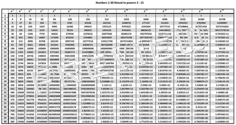 Exponent Table by The Math Magazine Exponents Sheet