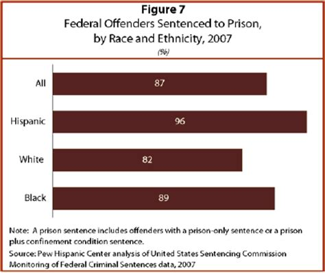 punishing the black marking social and racial structures iv sentences issued to offenders in federal courts pew