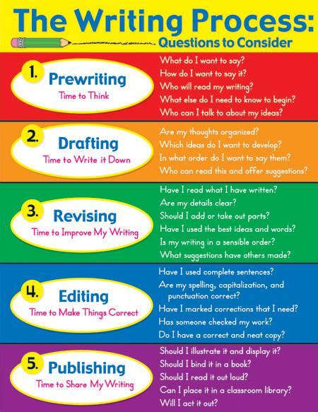 printable quiz on the writing process chartlet the writing process 17 x 22 cd 6308