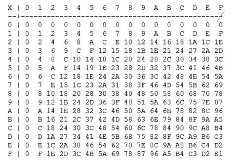 printable table of random numbers can we remember the hexadecimal multiplication table by
