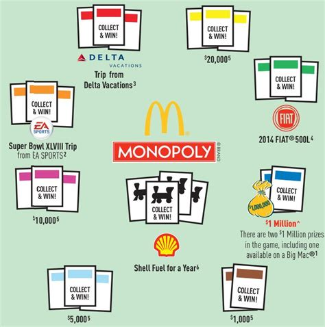 Instant Win Mcdonald S Monopoly - the math behind mcdonald s monopoly business insider